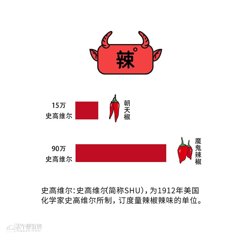 醉徽 安徽特产 鬼椒酱 ¥15 - 天猫